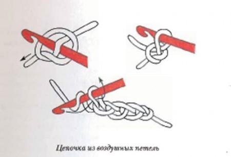 Как связать купальник крючком или на спицах. 50 идей, схем и советов от А до Я. Петли и столбики.