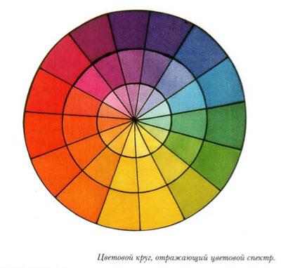 Уроки росписи по шелку. Основные сведения о сочетании цветов. Как получать необычные оттенки.