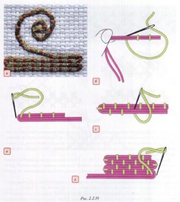 Вышивание. Виды декоративных швов. Свободные декоративные швы.