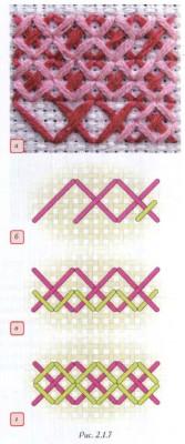 Вышивание. Виды декоративных швов. Вышивание по канве или счётные швы.