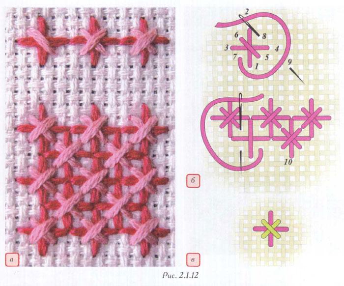 Виды вышивок по канве крестом